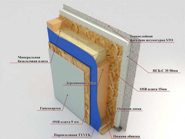 Схема укладки гипсокартона на стену
