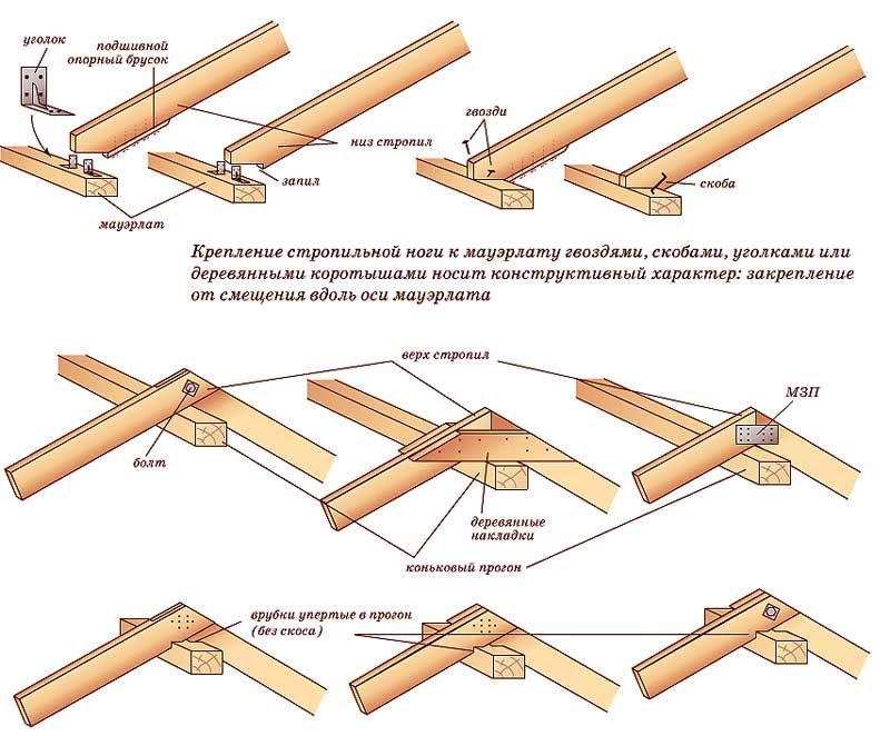 Четырехскатная крыша своими руками