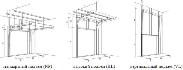 Типы монтажа ( подъемов) секционных ворот