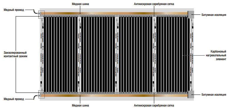 Общий вид и основные элементы термопленки