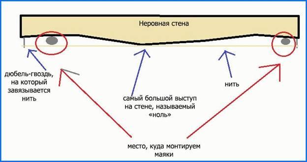 выявление перепадов высот с помощью нити