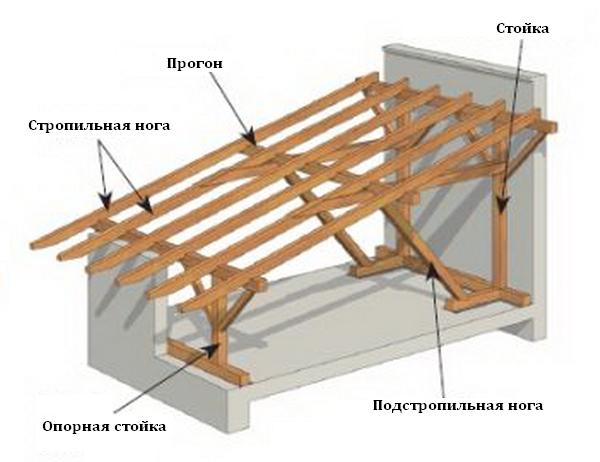 Состав стропильной системы