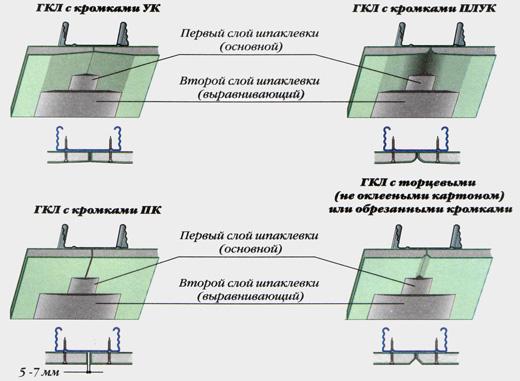 Схема шпатлевки гипсокартона для различных видов кромок