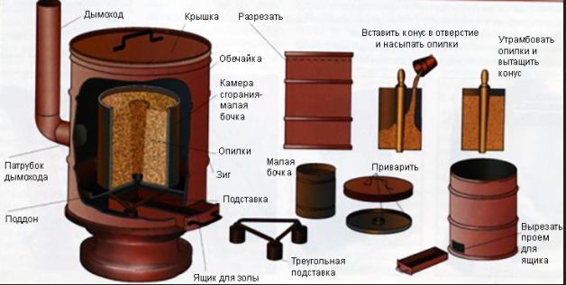 Необходимый материал для изготовления печи на опилках