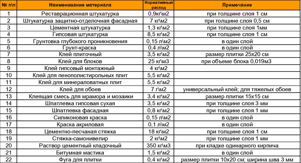 таблица расхода клея