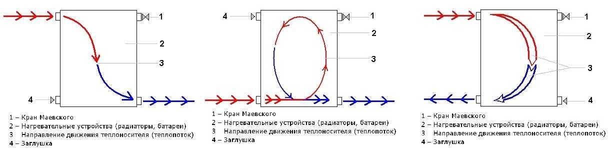 Где ставить заглушку и кран маевского при разных способах подключения