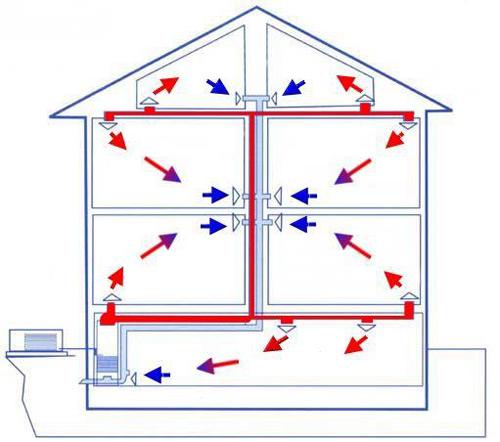 воздушное отопление прямоточная система