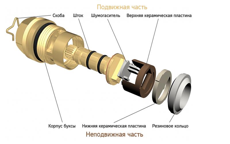 Ремонт керамической кран-буксы своими руками, советы как снять маховик