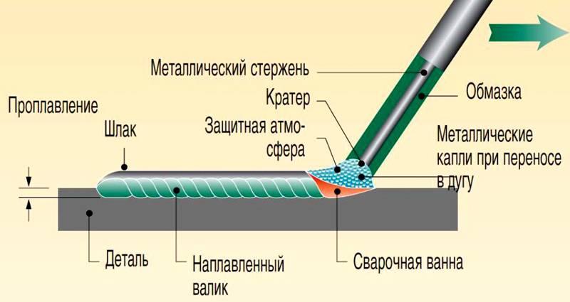 Схема электродной сварки