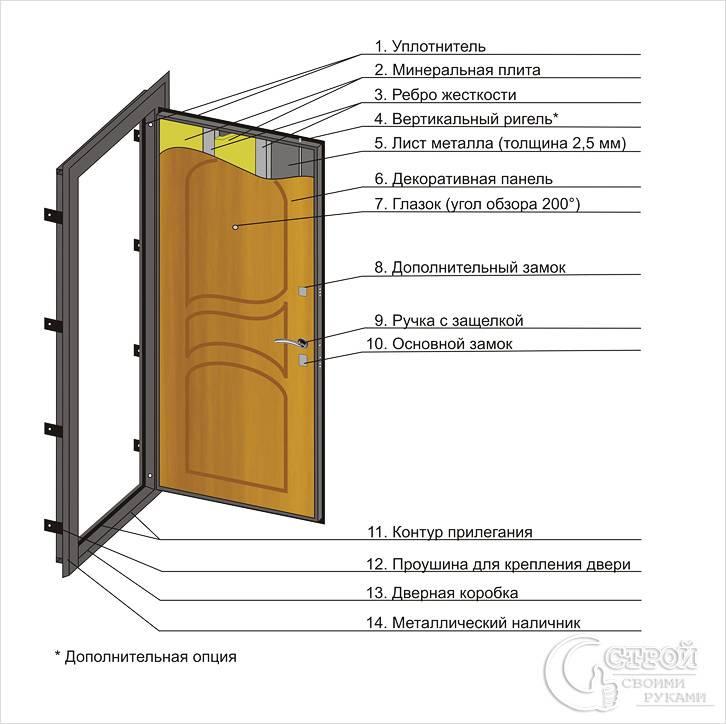 Уплотнение металлической двери