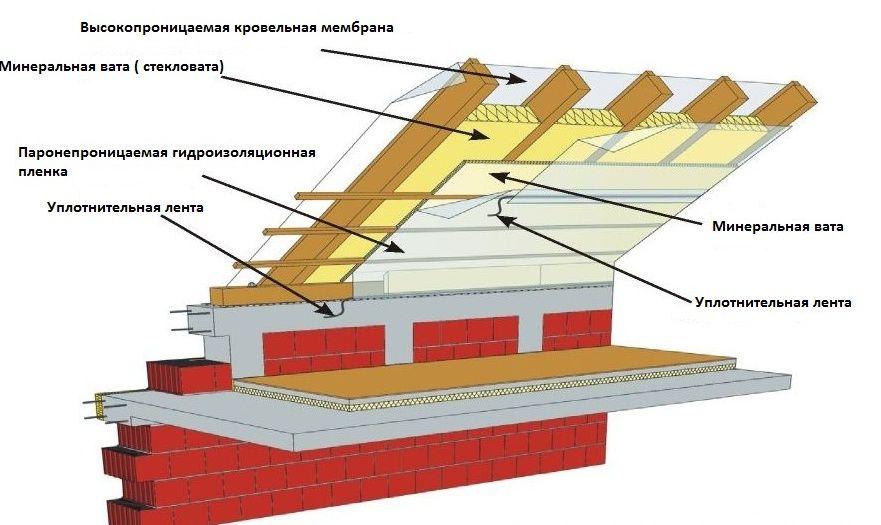 Конструкции для утепления мансарды