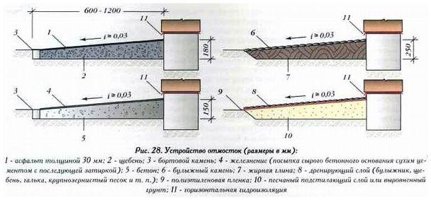 Рекомендуемые размеры конструкции