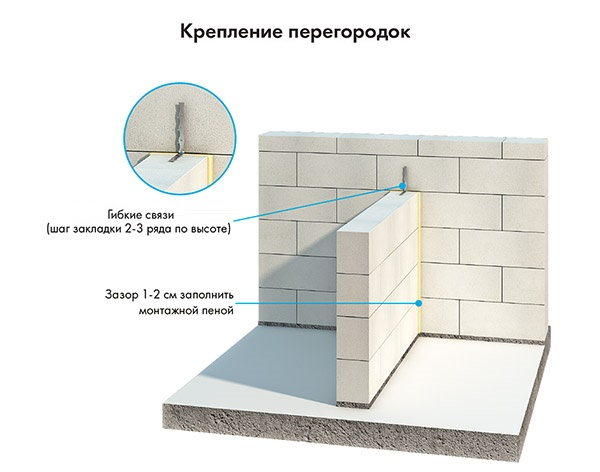 Из чего и как сделать перегородку в комнате: выбор материала, конструкции, монтаж своими руками