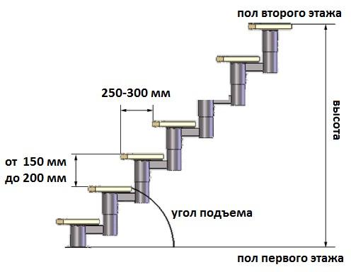 Стандартные размеры ступеней