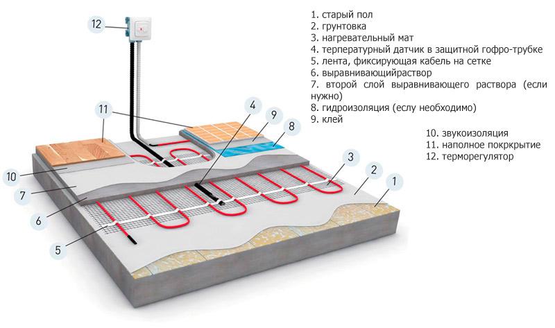 Характеристика электрического теплого пола