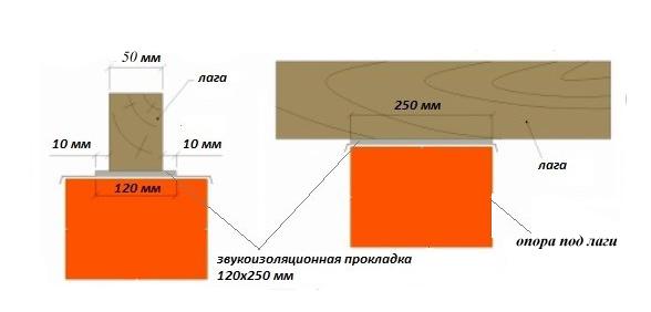 Схема акустических подкладок под лаги