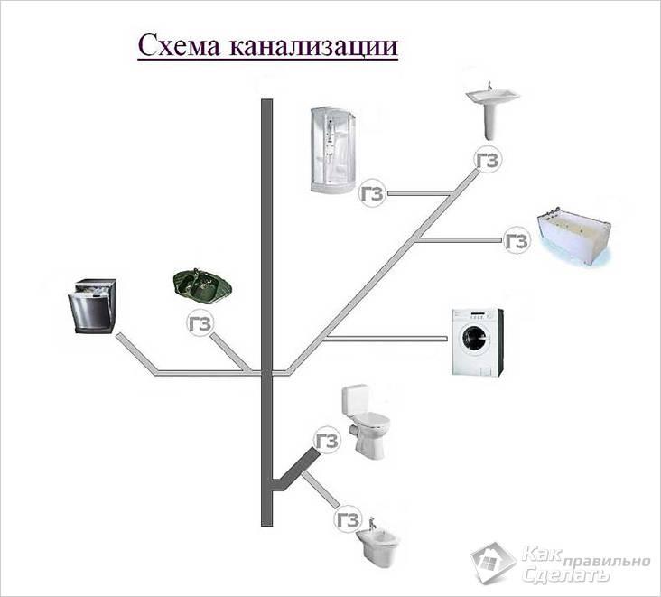 Схема канализации квартиры