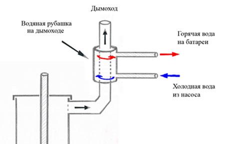 Система охлаждения от трубы дымохода