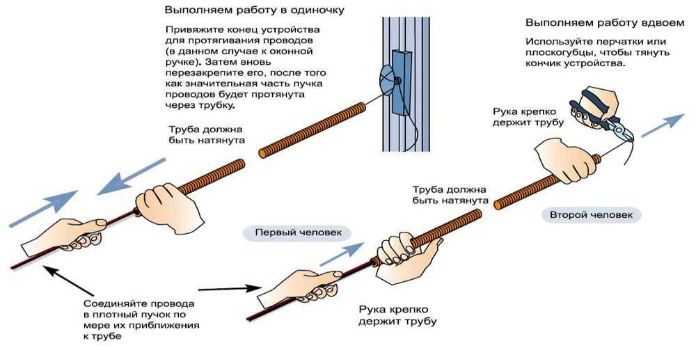 Как протягивать кабель в гофру