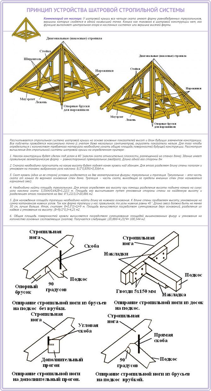 Принцип устройства стропильной системы шатровой крыши