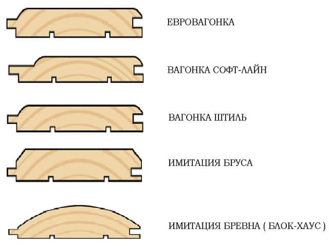 Основные типы вагонки из дерева для декора стен каркасного дома