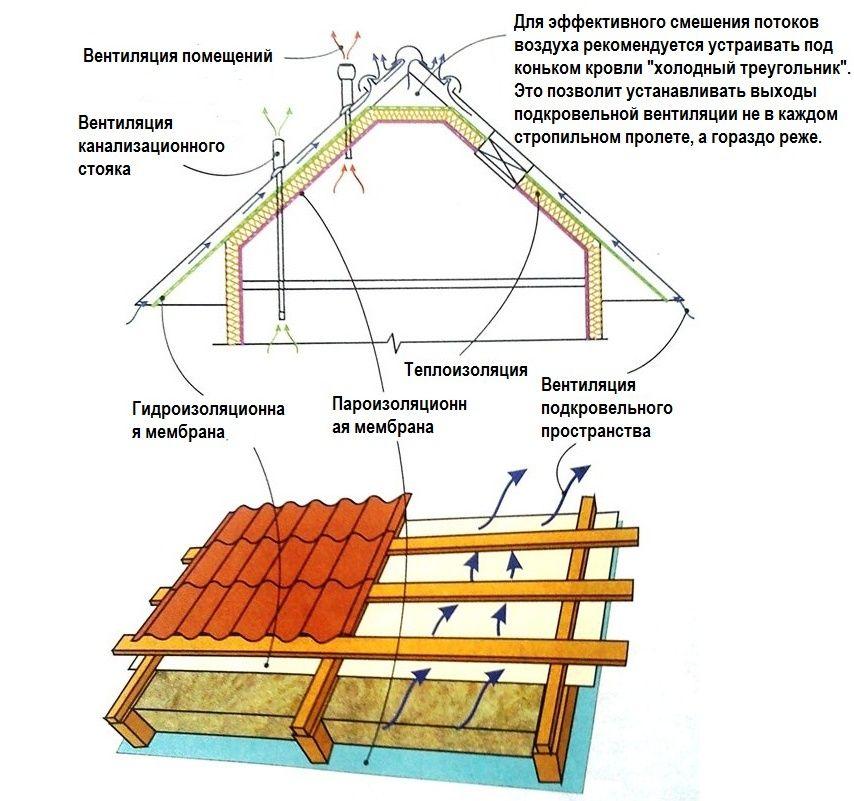 Устройство вентиляции мансардной крыши