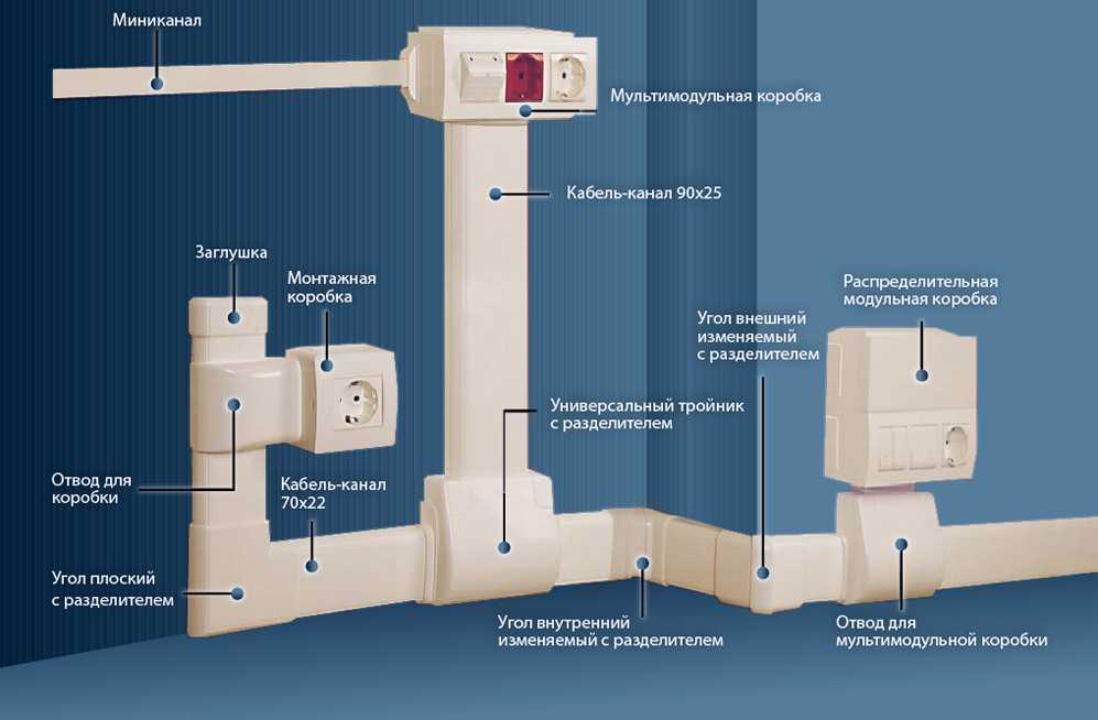 Плинтусные системы для наружной прокладки кабеля