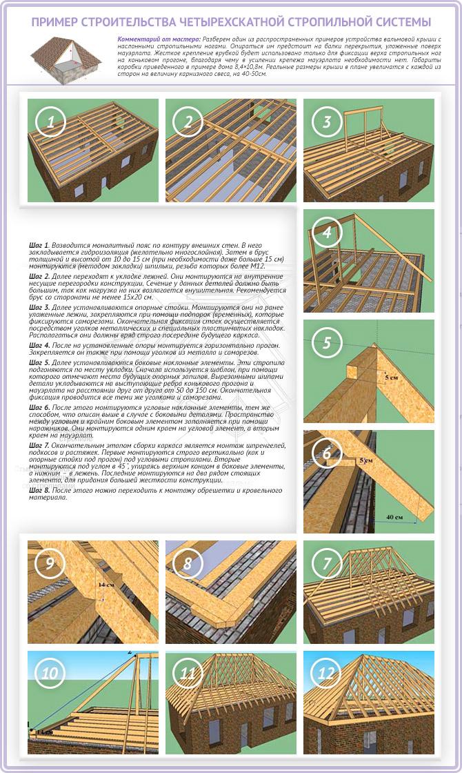 Строительство стропильной системы четырехскатной крыши