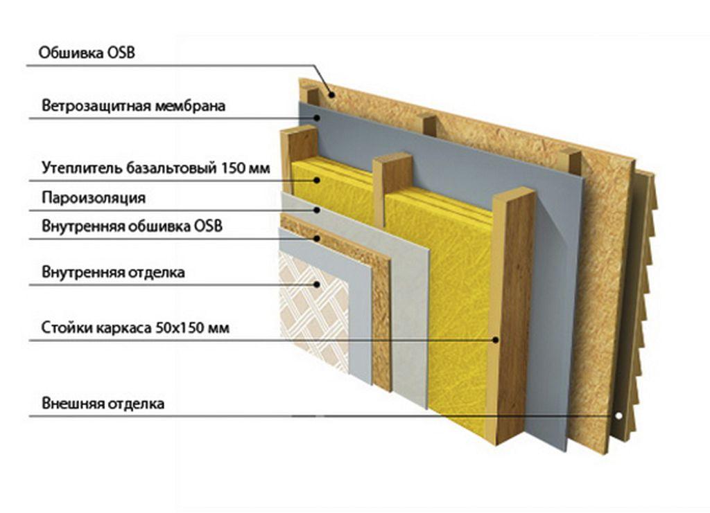 Пример конструкции вентфасада поверх обшивки из ОСП