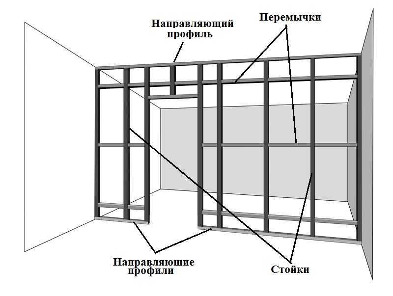 Общее строение каркаса для перегородки