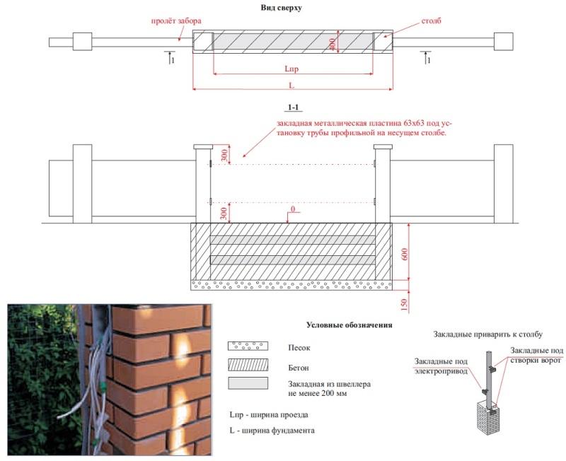 Подготовка фундамента и опорных столбов к установке въездных распашных ворот