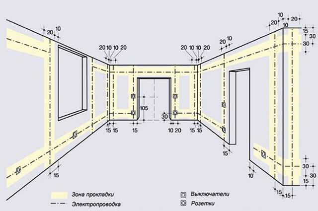 Отступы проводов от конструкций