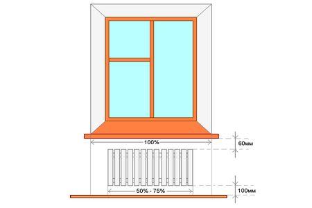 Высота от пола до подоконника в жилых помещениях — есть ли стандарт?