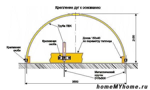 Крепление дуг к деревянному основанию