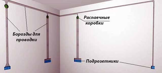 Штробы в стенах для кабеля