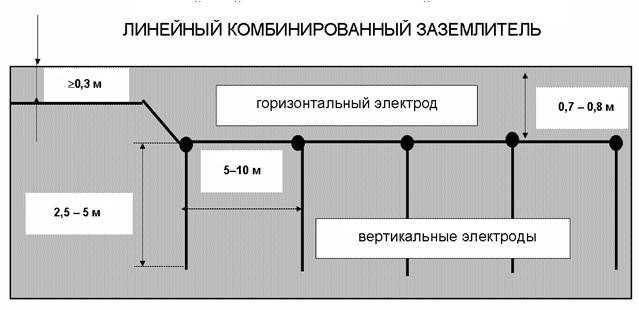 При линейном контуре необходимо большее число вертикальных электродов - чтобы площадь рассеивания была достаточной