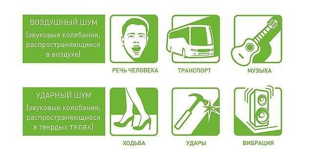 Разновидности шума