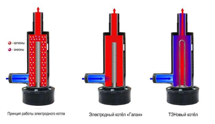 Вариант электроотопления - Электродные и теновые котлы