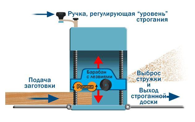 Элементы станка