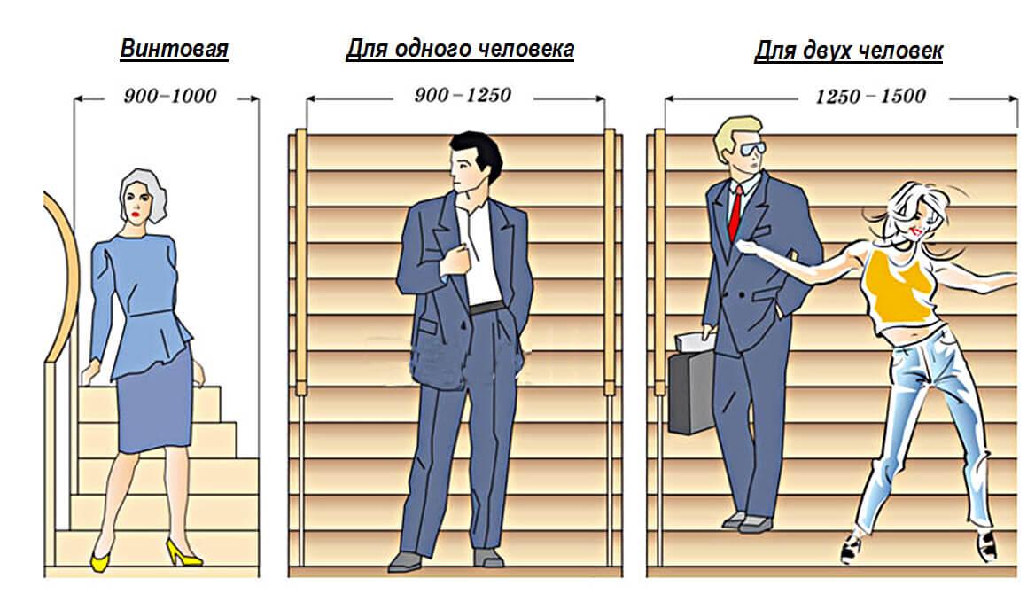 Комфортная ширина лестниц