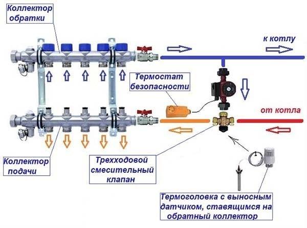 Запитка контуров от котла через 3-ходовой кран