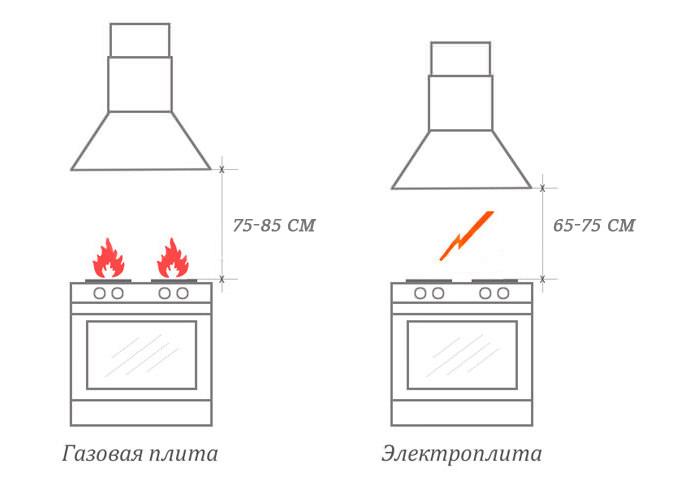 Высота установки вытяжки для разных варочных поверхностей