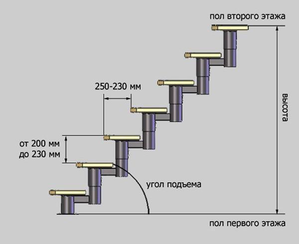 Размер ступенек лестницы: ГОСТ