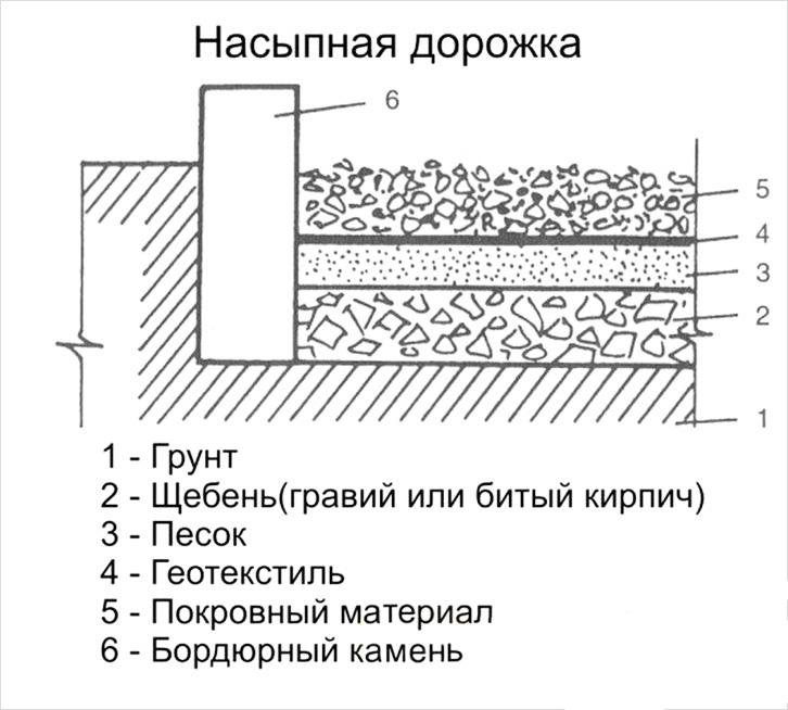 Схема гравийной дорожки