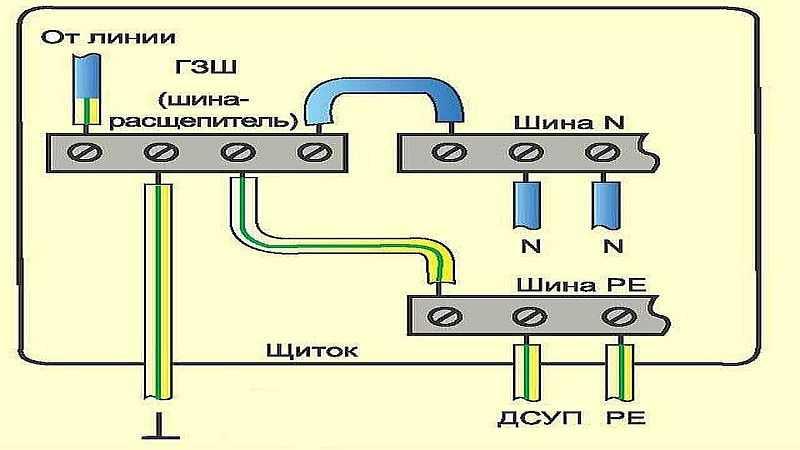 Заземление в частном доме - переход с системы TN-С на TN-С-S