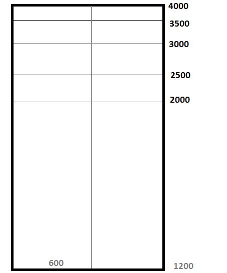 Типы и размеры листов гипсокартона КНАУФ