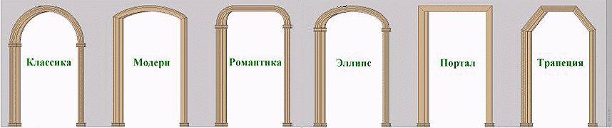 Формы арок