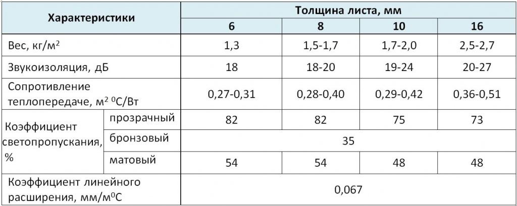 Эксплуатационные характеристики листов сотового поликарбоната