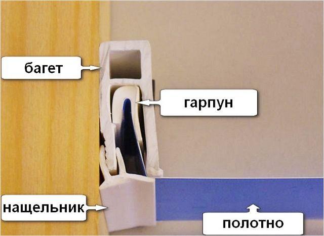 Схема гарпунного фиксатора полотна