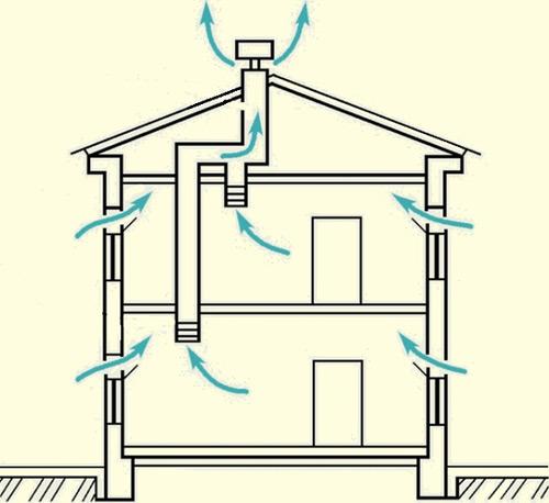 Как работает естественная вентиляция